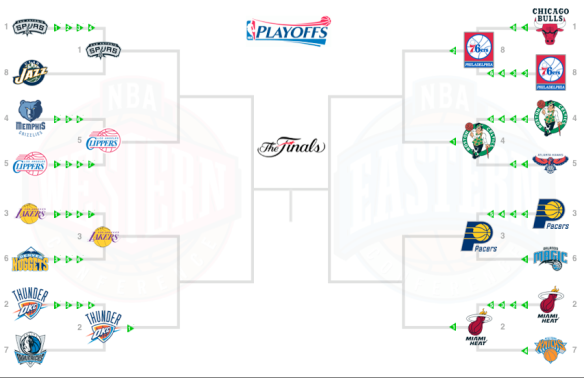 NBA 2012 Playoff Bracket