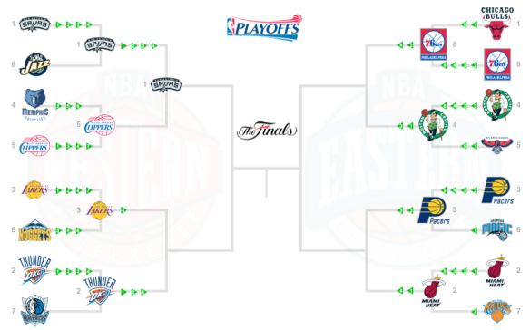 NBA 2012 Bracket moves on