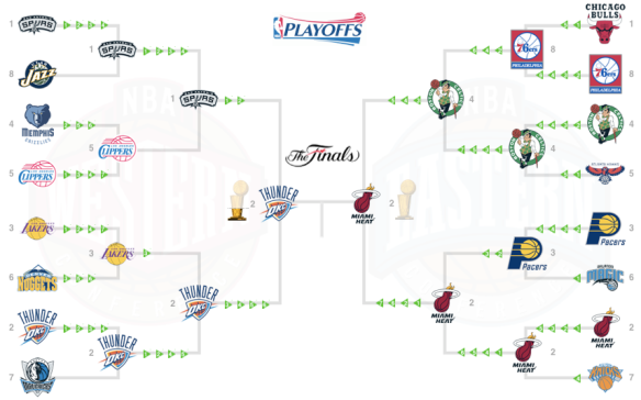 NBA Playoff Finals 2012